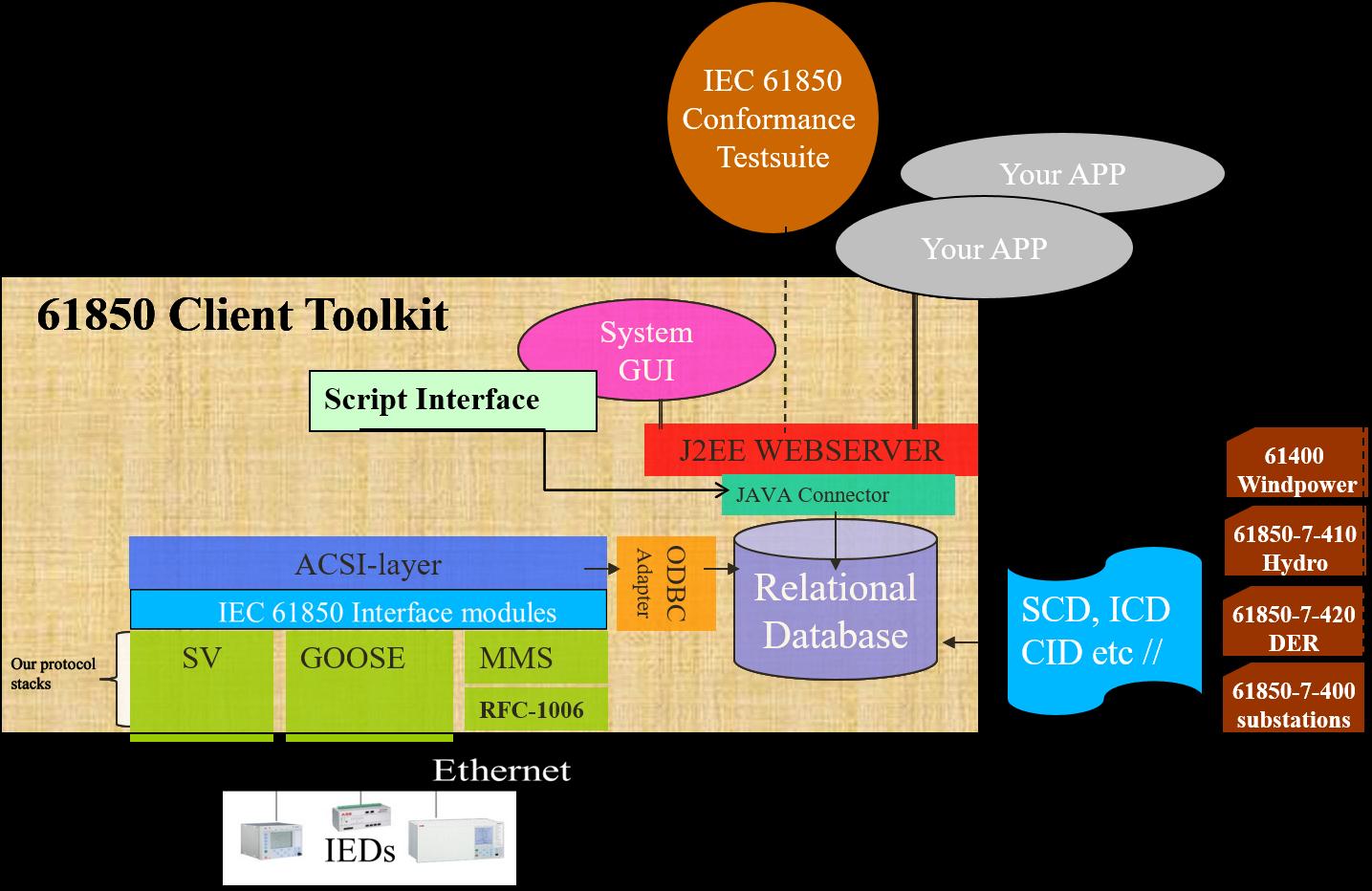 61850 Client Development – Xelas Energy