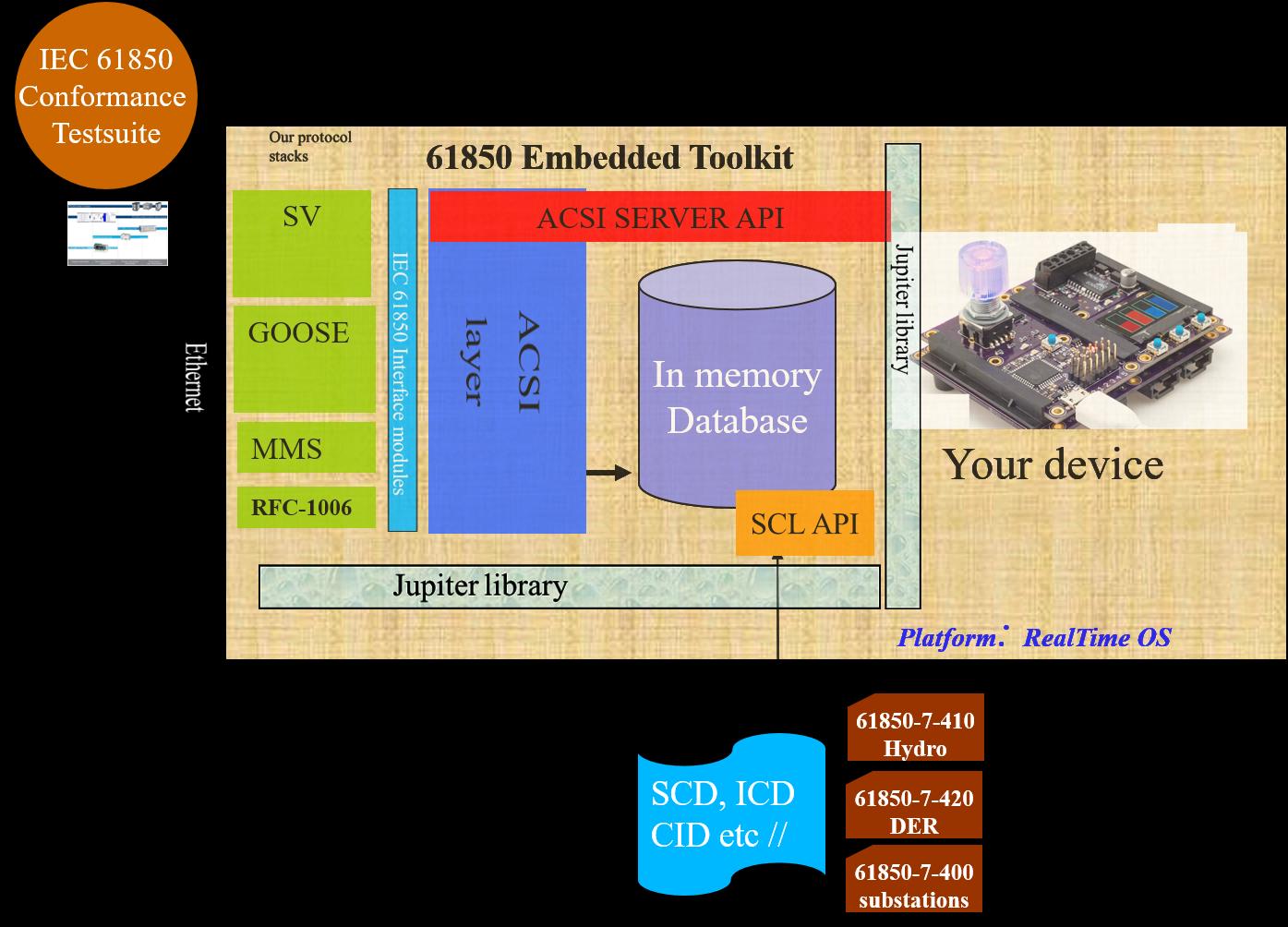 61850 Embedded Server/Client Development – Xelas Energy