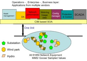 Network Data Integration Framework – Xelas Energy
