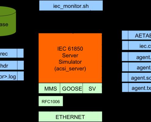 61850 Client/Server Simulators – Xelas Energy