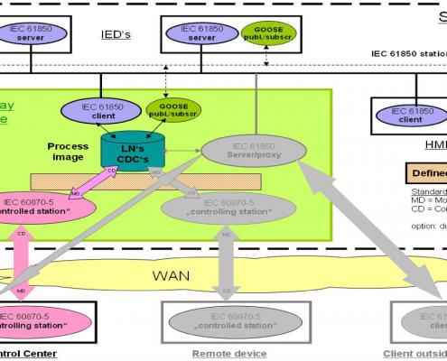 IEC 60870-5-104 Gateway – Xelas Energy